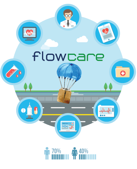 flowcare-aged-care